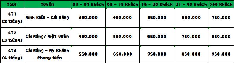 Bảng giá cho thuê tàu đi Chợ Nổi Cái Răng