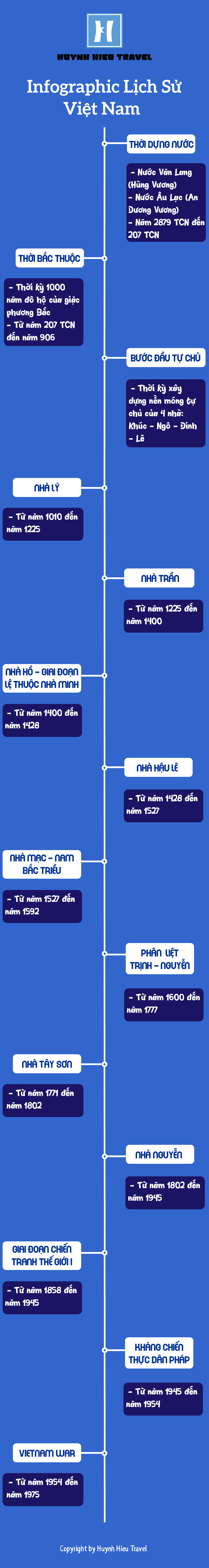 Infographic Lịch Sử Việt Nam